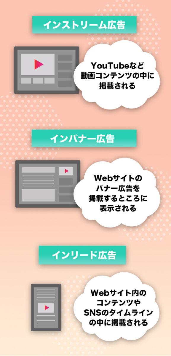 動画広告の種類